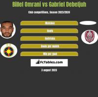 Billel Omrani vs Gabriel Debeljuh h2h player stats