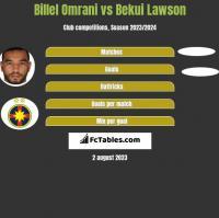 Billel Omrani vs Bekui Lawson h2h player stats