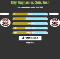 Billy Bingham vs Chris Bush h2h player stats