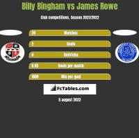 Billy Bingham vs James Rowe h2h player stats