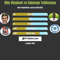 Billy Bingham vs Kabongo Tshimanga h2h player stats
