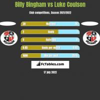 Billy Bingham vs Luke Coulson h2h player stats