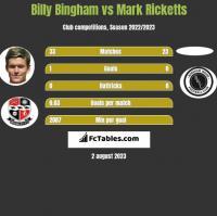 Billy Bingham vs Mark Ricketts h2h player stats