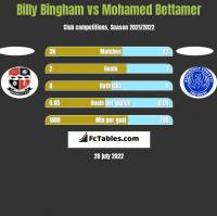 Billy Bingham vs Mohamed Bettamer h2h player stats