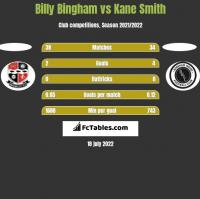 Billy Bingham vs Kane Smith h2h player stats