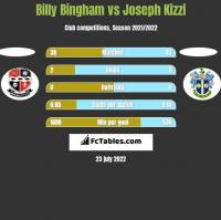 Billy Bingham vs Joseph Kizzi h2h player stats