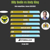 Billy Bodin vs Andy King h2h player stats