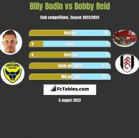 Billy Bodin vs Bobby Reid h2h player stats