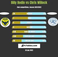 Billy Bodin vs Chris Willock h2h player stats