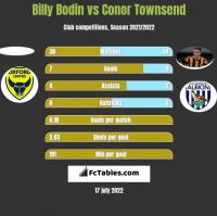 Billy Bodin vs Conor Townsend h2h player stats