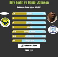 Billy Bodin vs Daniel Johnson h2h player stats