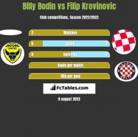 Billy Bodin vs Filip Krovinovic h2h player stats