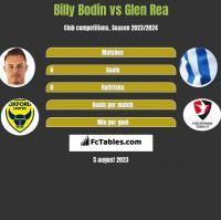 Billy Bodin vs Glen Rea h2h player stats