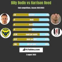Billy Bodin vs Harrison Reed h2h player stats