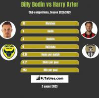 Billy Bodin vs Harry Arter h2h player stats