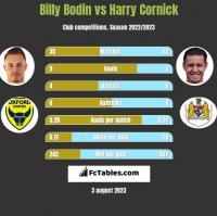 Billy Bodin vs Harry Cornick h2h player stats