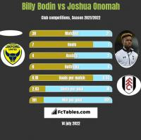Billy Bodin vs Joshua Onomah h2h player stats
