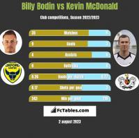 Billy Bodin vs Kevin McDonald h2h player stats
