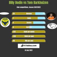 Billy Bodin vs Tom Barkhuizen h2h player stats
