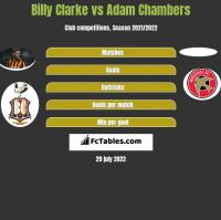 Billy Clarke vs Adam Chambers h2h player stats