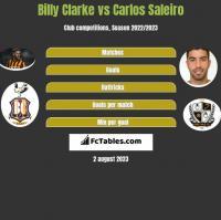 Billy Clarke vs Carlos Saleiro h2h player stats