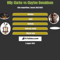 Billy Clarke vs Clayton Donaldson h2h player stats