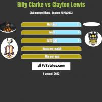 Billy Clarke vs Clayton Lewis h2h player stats