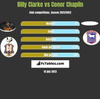 Billy Clarke vs Conor Chaplin h2h player stats