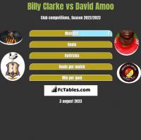 Billy Clarke vs David Amoo h2h player stats