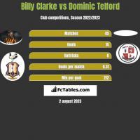 Billy Clarke vs Dominic Telford h2h player stats