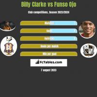 Billy Clarke vs Funso Ojo h2h player stats
