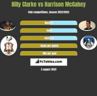 Billy Clarke vs Harrison McGahey h2h player stats