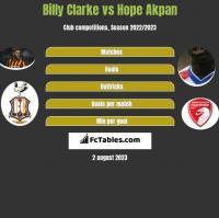 Billy Clarke vs Hope Akpan h2h player stats
