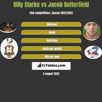 Billy Clarke vs Jacob Butterfield h2h player stats