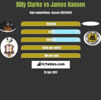 Billy Clarke vs James Hanson h2h player stats