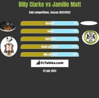 Billy Clarke vs Jamille Matt h2h player stats