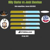 Billy Clarke vs Josh Sheehan h2h player stats