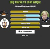 Billy Clarke vs Josh Wright h2h player stats
