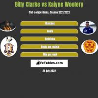 Billy Clarke vs Kaiyne Woolery h2h player stats