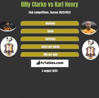 Billy Clarke vs Karl Henry h2h player stats