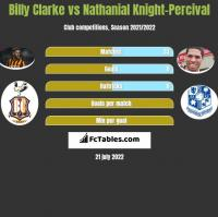 Billy Clarke vs Nathanial Knight-Percival h2h player stats