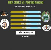 Billy Clarke vs Padraig Amond h2h player stats