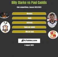 Billy Clarke vs Paul Caddis h2h player stats