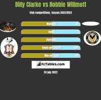 Billy Clarke vs Robbie Willmott h2h player stats