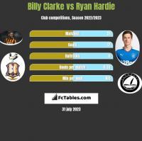 Billy Clarke vs Ryan Hardie h2h player stats