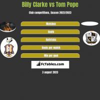 Billy Clarke vs Tom Pope h2h player stats