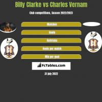 Billy Clarke vs Charles Vernam h2h player stats