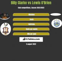 Billy Clarke vs Lewis O'Brien h2h player stats