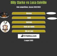 Billy Clarke vs Luca Colville h2h player stats
