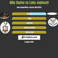 Billy Clarke vs Luke Jephcott h2h player stats